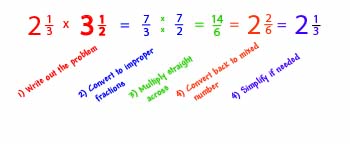 Follow these steps to multiply compound fractions