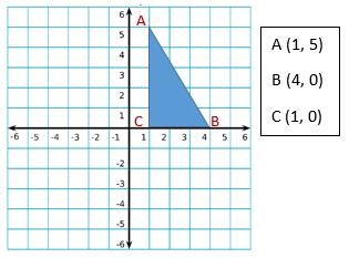 Coordinate Geometry: Definition & Formulas - Video & Lesson ...