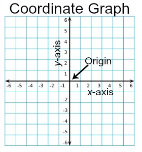coordinate graph definition examples study com
