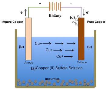 Electrolysis Diagram