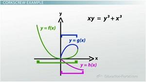Implicit functions video & lesson transcript   study. Com.