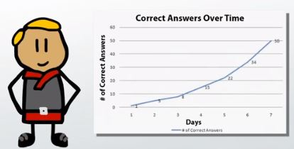 correct answers over time
