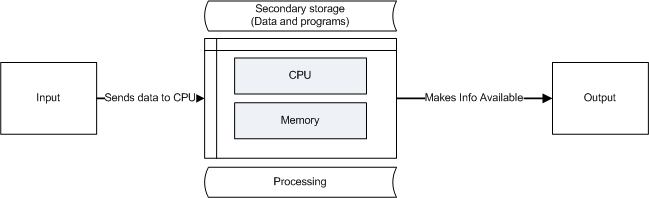 cpu overview memory