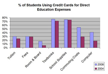 credit card figures, student credit card