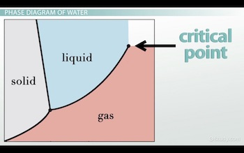 critical point on phase diagram