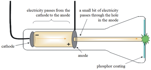 j j thomson s cathode ray tube crt definition experiment rh study com cathode ray oscilloscope diagram cathode ray oscilloscope diagram