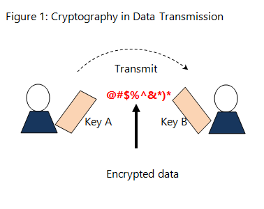 Cryptography_Transmission