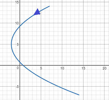 Consider the parametric equations below  x = t2 -2y = 5 - 3t