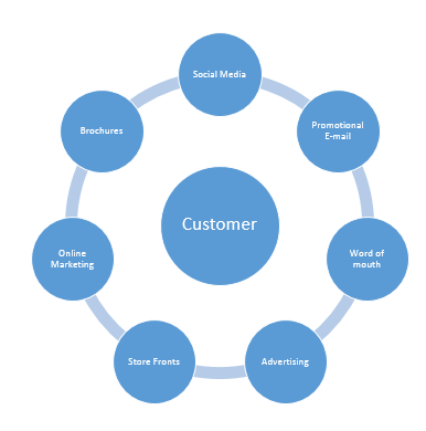 Customer Touchpoints Definition Amp Examples Study Com