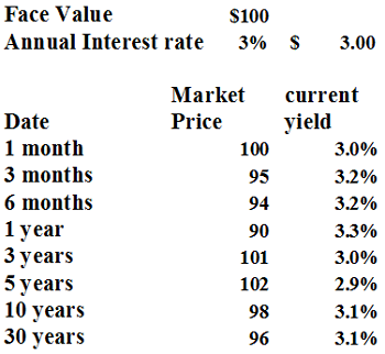 Current Yield Data