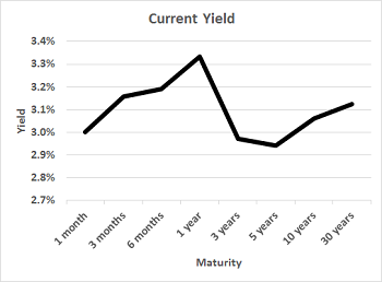 Current Yield Graph