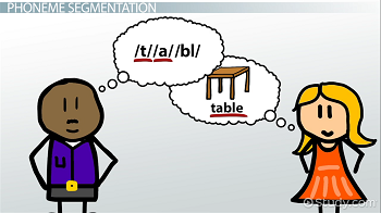 Graphic demonstrating the segementation of table in phonemes