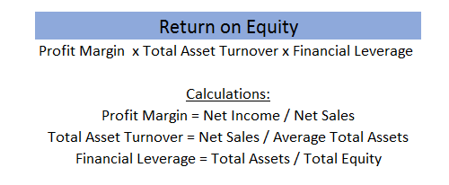 how to improve return on equity