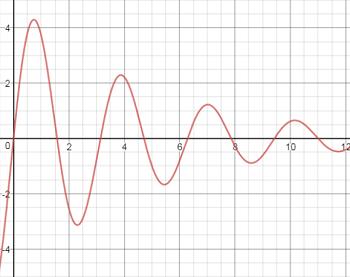 Damped Oscillations, Forced Oscillations & Resonance | Study com