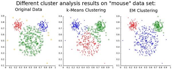 Data Mining Visualization Techniques | Study com