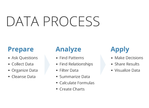 """data process Data processing is the conversion of data into usable and desired form this  conversion or """"processing"""" is carried out using a predefined."""