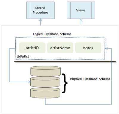 designing a database should have a logical design Challenges in database design with microsoft access design, and logical design—all this is why domain experts should always participate in database design.