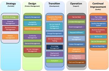 Data Quality Management: Framework & Best Practices   Study.com