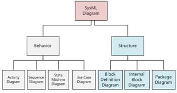 sysml block definition internal block package diagrams. Black Bedroom Furniture Sets. Home Design Ideas