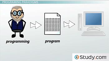Object-Oriented Programming vs  Procedural Programming - Video