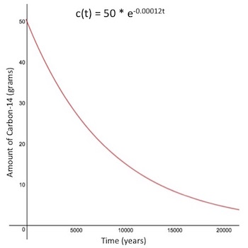 Exponential decay curve