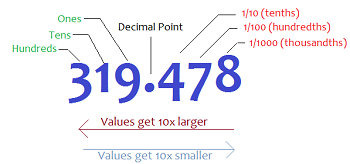 Image result for decimal