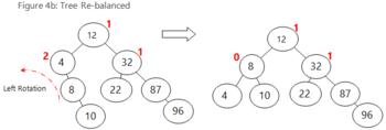 AVL Trees: Implementation & Uses | Study com