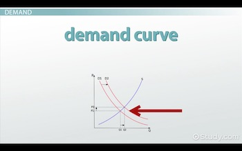 The Downward-Sloping Demand Curve & the Upward-Sloping