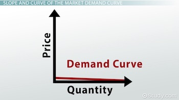 demand curve with small slope