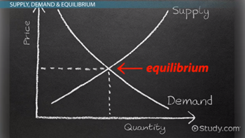 Market Equilibrium in Economics: Definition & Examples - Video