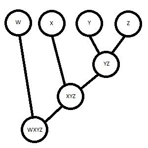 Dendrogram: Definition, Example & Analysis | Study com