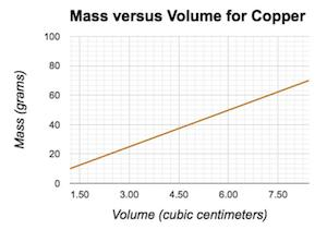 density graph for copper