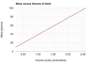 density graph for gold