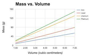 Quiz & Worksheet - Calculating Density Through Graphing | Study.com