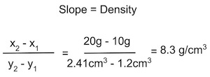 density graph calculations