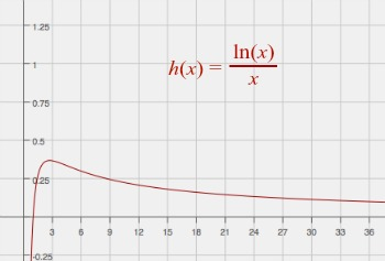 Finding the Derivative of ln(x)/x: How-To & Steps | Study.com