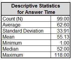 Six Sigma: Statistical Tools & Analysis   Study com