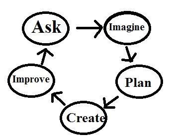 Simple version of the design cycle