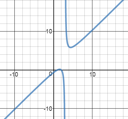 Graphing Functions With Asymptotes Study