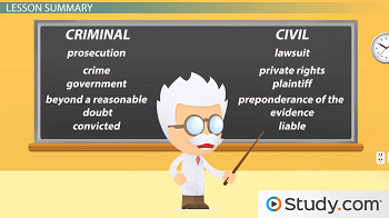 difference between civil and criminal actions Difference in criminal and civil procedures most countries make a rather clear distinction between civil and criminal procedures for example,  in both the united states and the united kingdom, a civil action between ms sanchez and a mr smith would be sanchez v.