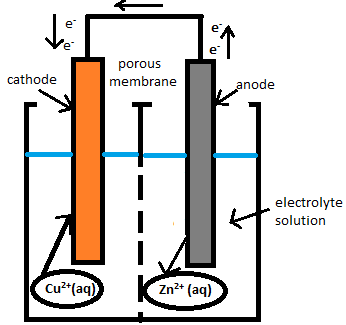 The differences between voltaic electrolytic cells video diagram of a voltaic cell ccuart Gallery