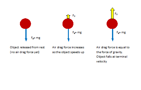 Diagram of Drag Forces with Increasing Velocity