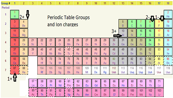The periodic table is the chemist's best tool for figuring out charges ...