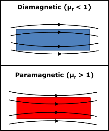 diamagnetic vs paramagnetic field lines