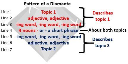 Diamante Poem Template | Diamante Poems Lesson For Kids Study Com