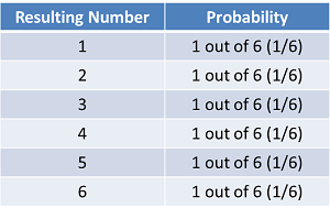 Die Roll Probability Distribution1