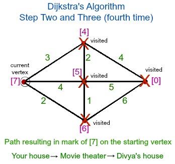 Dijkstra's Algorithm: Definition, Applications & Examples