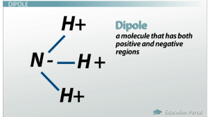 Dipole Moment Example, NHsub3
