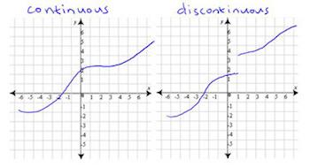 discontinuous graph - photo #29