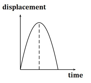 Displacement-Time Graph of an Object Thrown Up Until it Lands